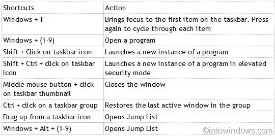 Keyboard Shortcut To Quickly Open A Jump List In Windows 7 pic1