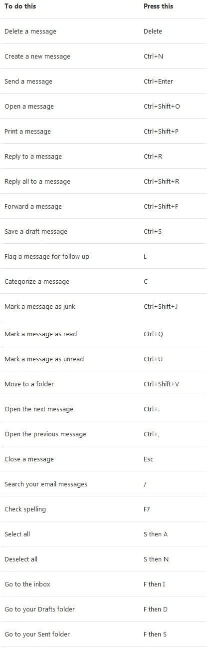 Outlook Keyboard Shortcuts