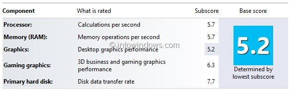 How To Get Windows Experience Index (WEI) Score In Windows 8 1