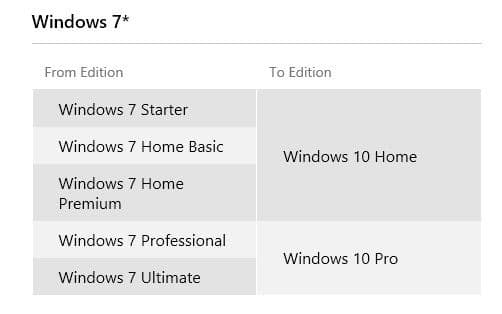 how to get windows 7 pro