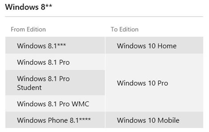 Windows 10 versions editions for Windows 8
