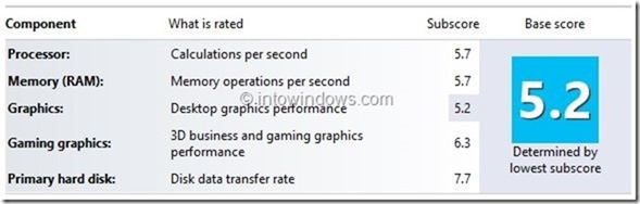 Windows Experience Index in Windows 10
