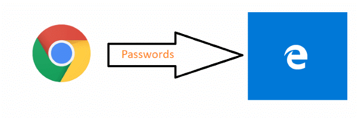 import chrome passwords into Edge in Windows 10