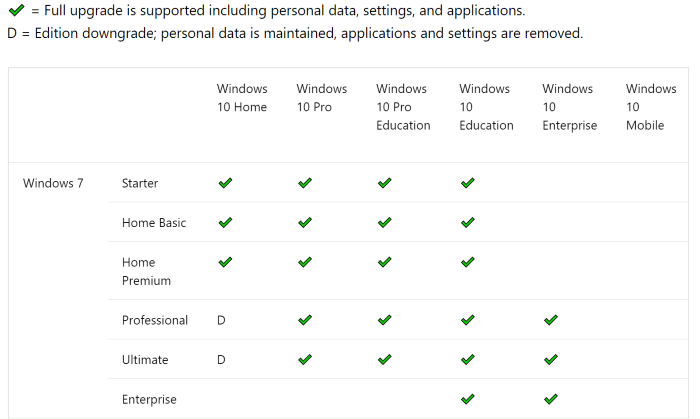 upgrade from Windows 7 to Windows 10 without losing files1